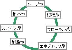 香りの7系統