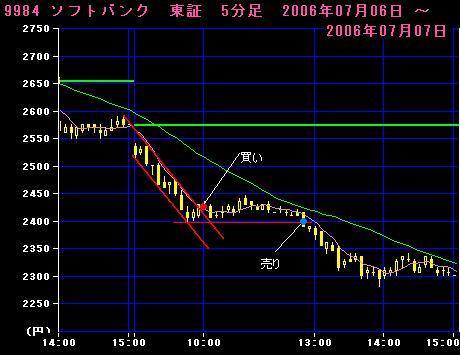 06.07.07ソフトバンク5分足チャート