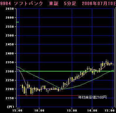 06.07.10ソフトバンク5分足チャート