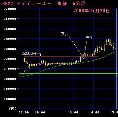 06.07.20 IDU5分足チャート