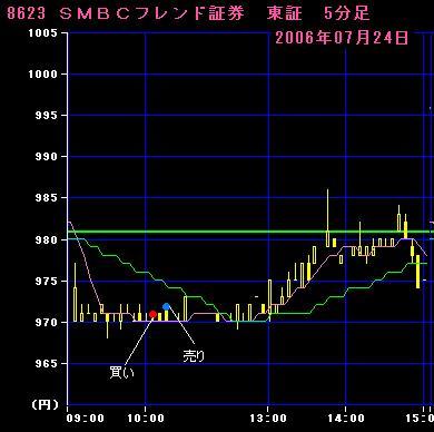 06.07.24 SMBCフレンド証券5分足チャート