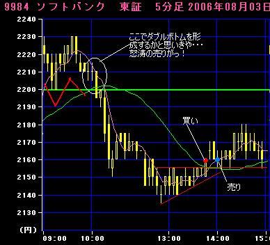 06.08.03ソフトバンク5分足チャート