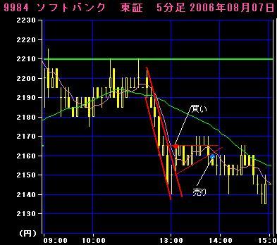 06.08.07 ソフトバンク5分足チャート