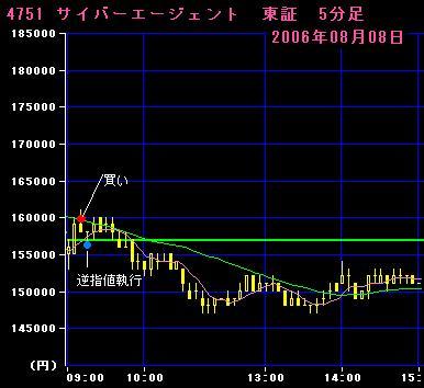 06.08.08 サイバーエージェント5分足チャート
