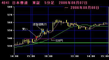 06.08.08 日本曹達5分足チャート
