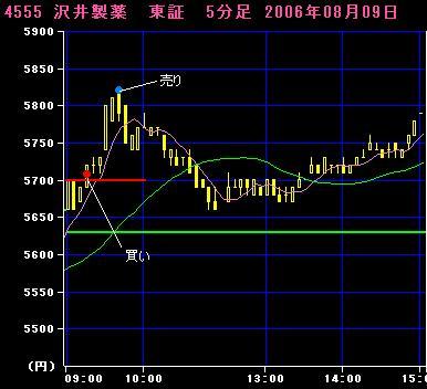 06.08.09 沢井製薬5分足チャート