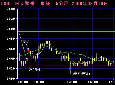 06.08.10 日立建機5分足チャート