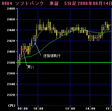 06.08.14 ソフトバンク5分足チャート