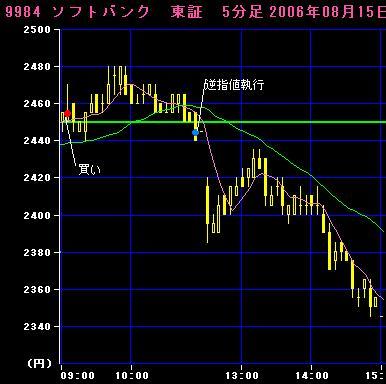 06.08.15 ソフトバンク5分足チャート