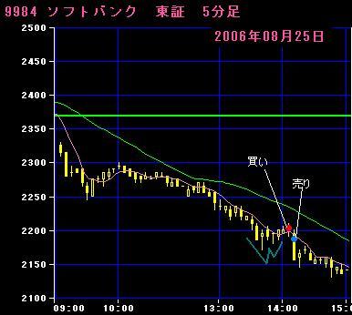 06.08.25 ソフトバンク5分足チャート