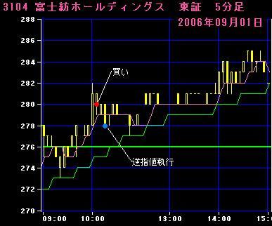 06.09.01 富士紡HD5分足チャート