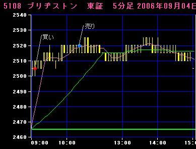 06.09.04ブリヂストン5分足チャート