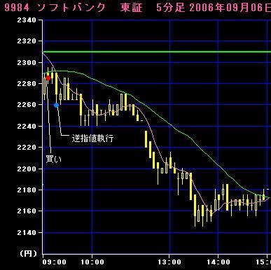 06.09.06ソフトバンク5分足チャート