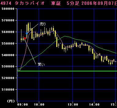 06.09.07タカラバイオ5分足チャート