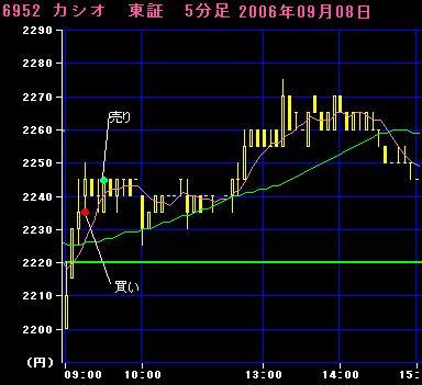 06.09.08カシオ5分足チャート