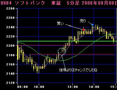 06.09.08ソフトバンク5分足チャート