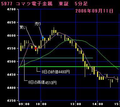 06.09.11コマツ電子金属5分足チャート