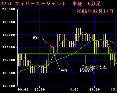 06.09.11サイバーエージェント5分足チャート