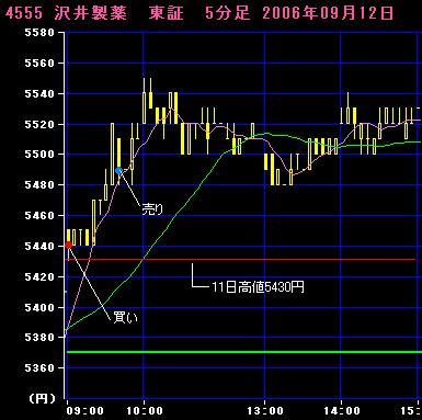 06.09.12沢井製薬5分足チャート