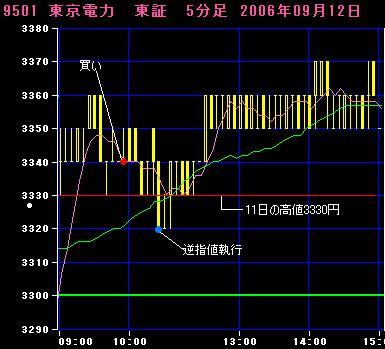 06.09.12東京電力5分足チャート