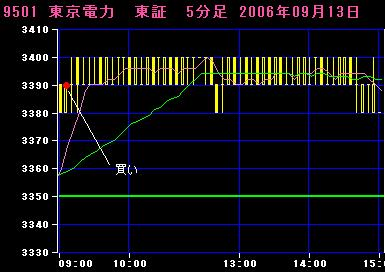 06.09.13東京電力5分足チャート