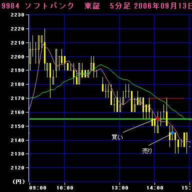 06.09.13ソフトバンク5分足チャート