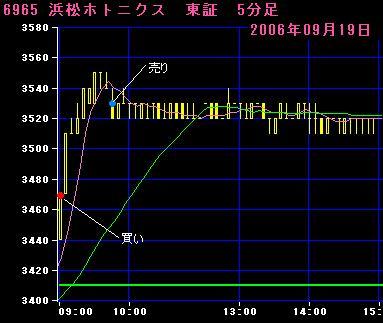 06.09.19浜松ホトニクス5分足チャート