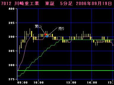 06.09.19川崎重工業5分足チャート
