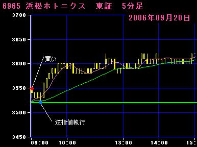 06.09.20浜松ホトニクス5分足チャート