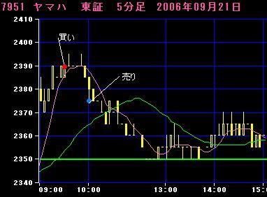 06.09.21ヤマハ5分足チャート
