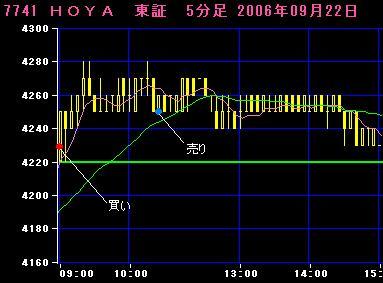 06.09.22HOYA5分足チャート