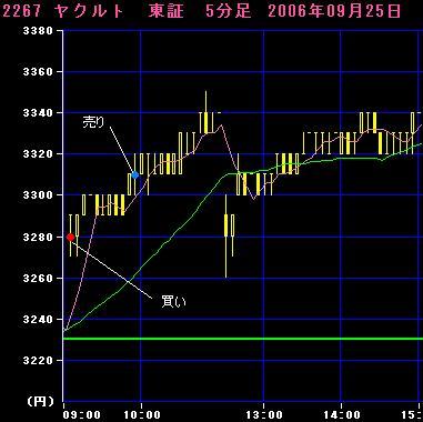 06.09.25ヤクルト5分足チャート