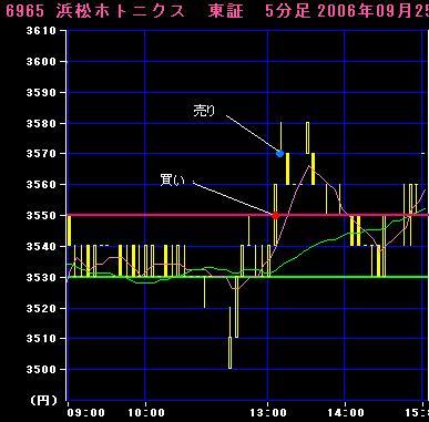 06.09.25浜松ホトニクス5分足チャート