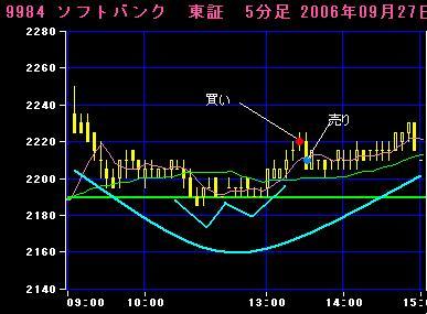 06.09.27ソフトバンク5分足チャート