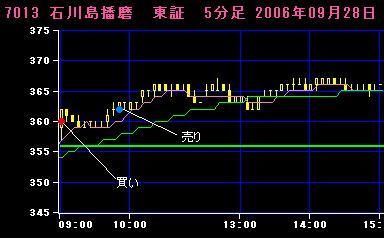06.09.28石川島播磨5分足チャート