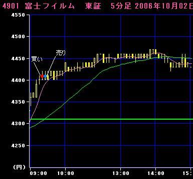06.10.02富士フイルム5分足チャート