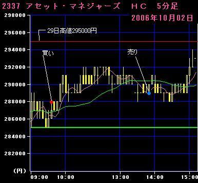 06.10.02アセット・マネジャーズ5分足チャート