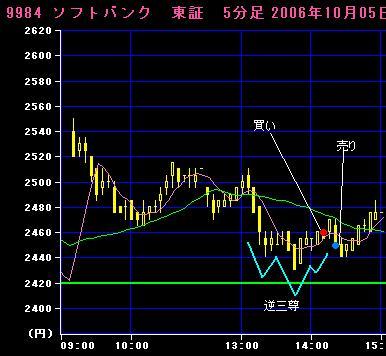 06.10.05ソフトバンク5分足チャート