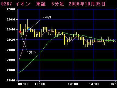 06.10.05イオン5分足チャート
