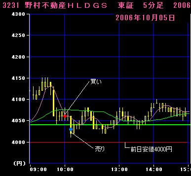 06.10.05野村不動産HD5分足チャート