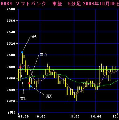 06.10.06ソフトバンク5分足チャート