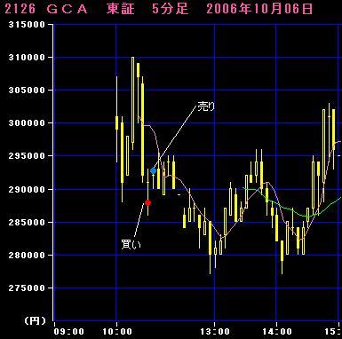 06.10.06 GCA5分足チャート