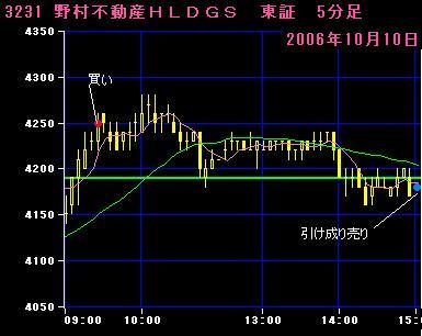 06.10.10野村不動産HD5分足チャート