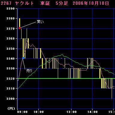 06.10.10ヤクルト5分足チャート