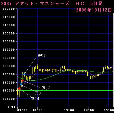 06.10.12アセットマネジャーズ5分足チャート
