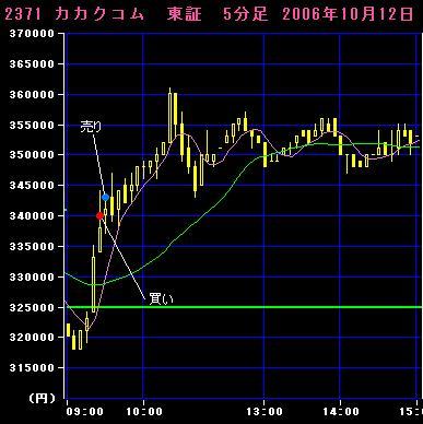 06.10.12カカクコム5分足チャート