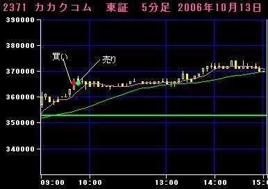 06.10.13カカクコム5分足チャート