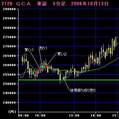 06.10.13GCA5分足チャート