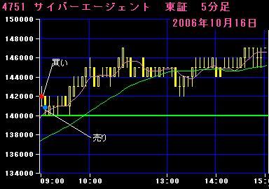 06.10.16サイバーエージェント5分足チャート