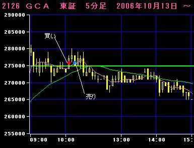 06.10.16GCA5分足チャート